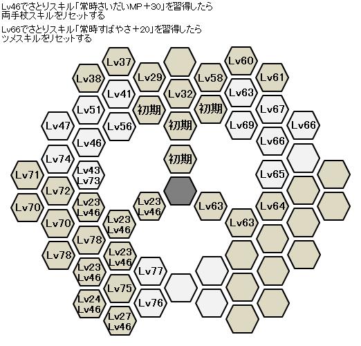 ロウのスキル習得順の全体図